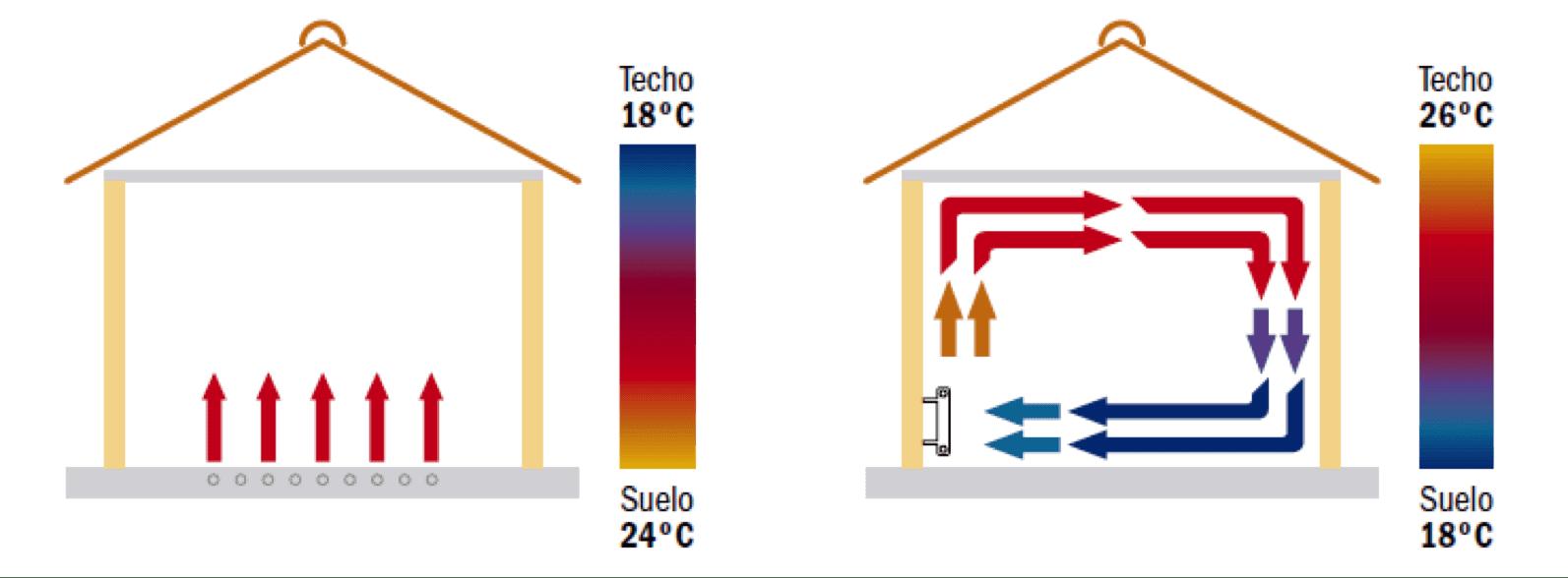 dispersion-suelo-radiante-vs-radiadores